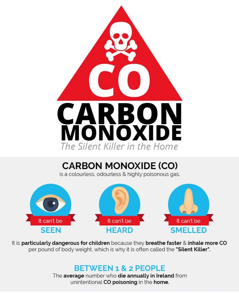 Carbon Monoxide – the silent killer!
