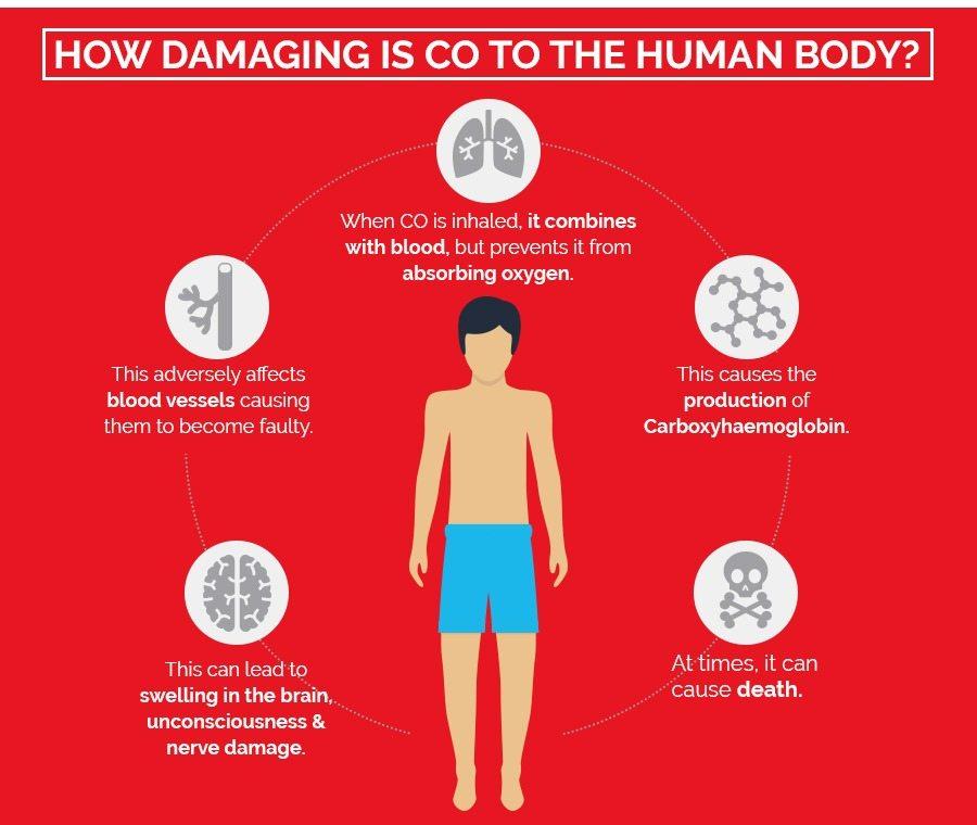 Carbon Monoxide infographic Pt. 2