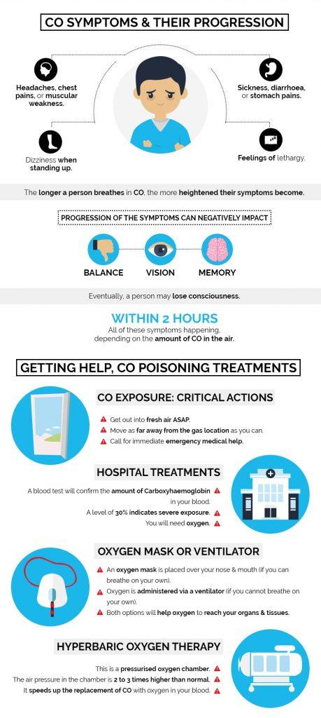 Carbon Monoxide infographic Pt.3