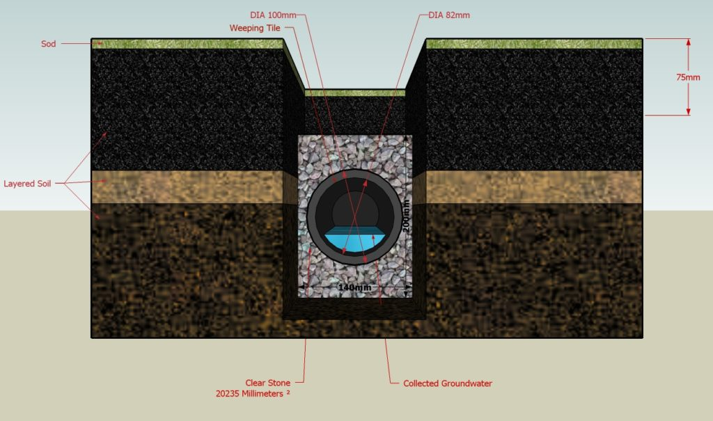 More serious drainage problems might require the installation of a French drain.