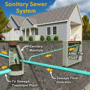 A Basic Guide To Underground Drainage Systems